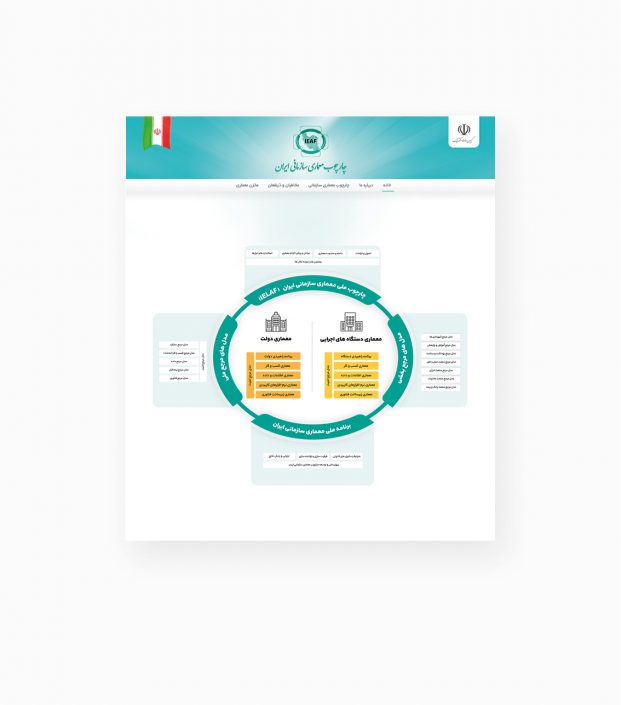 طراحی UI وبسایت چارچوب معماری سازمانی ایران