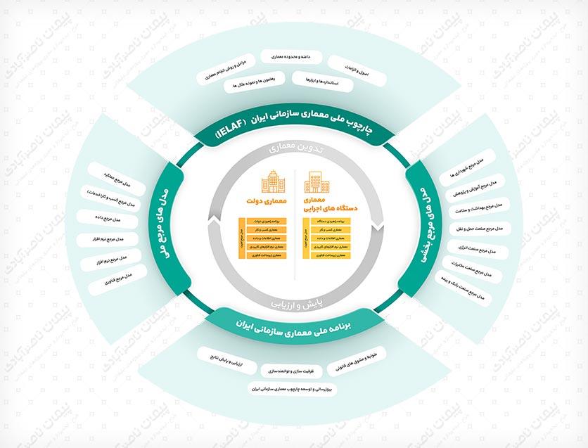 طراحی اینفوگرافیک چارچوب معماری سازمانی ایران